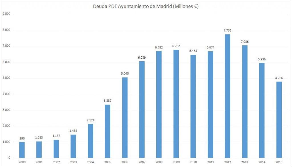 deuda_madrid