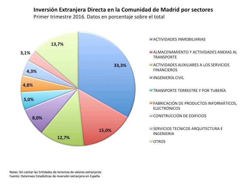 inversión directa por sectores