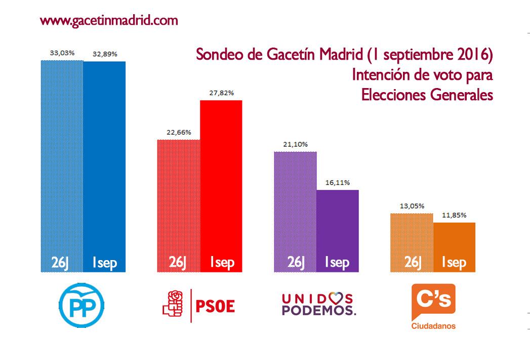 #Sondeo1S El no firme de Sánchez a Rajoy provoca una subida del PSOE de más de 5 puntos