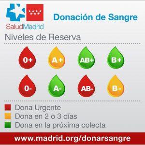 Gráfico Niveles Reserva - Hospitales3